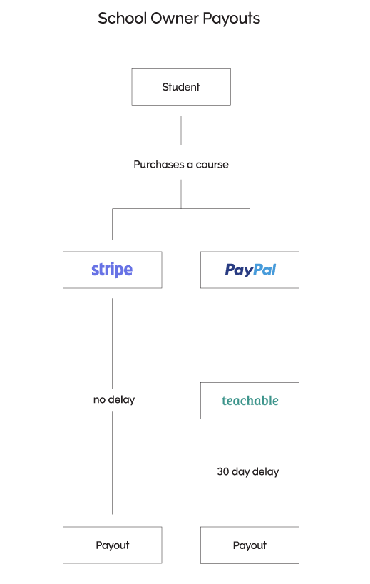 Teachable Payments – Teachable